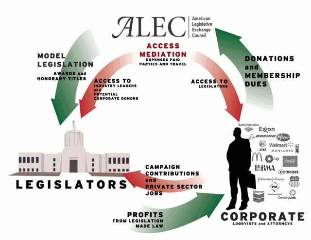 Portland and 70 Cities Nationwide Stand up to Corporate Greed and ALEC