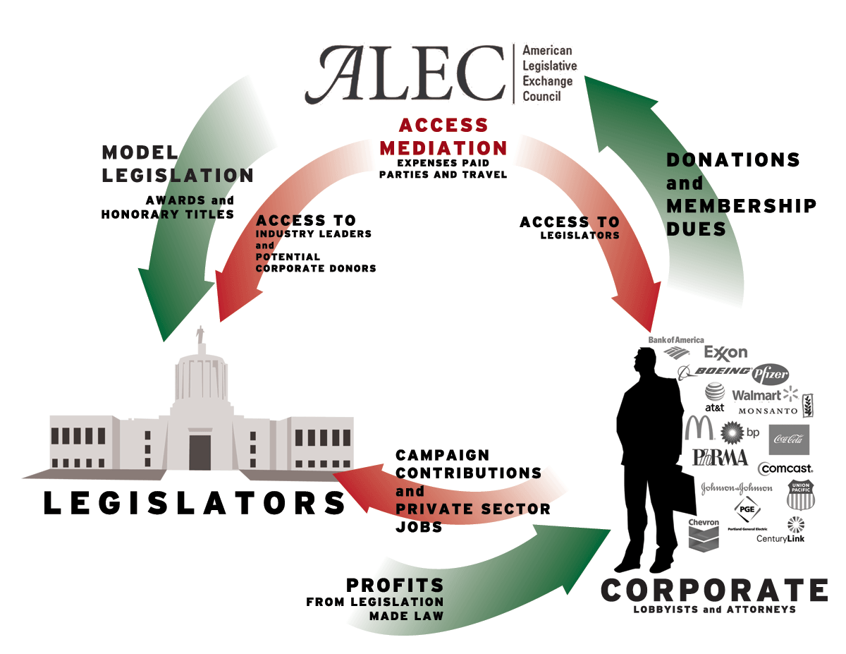 an introduction to the history of the american legislative exchange council alec Learn more about corporations voting to rewrite our laws corporations identified as being involved with the american legislative exchange council (alec) since cmd's alec exposed project launched in 2011 -- reliant upon the most recently available documentation or communication -- appear in bold .